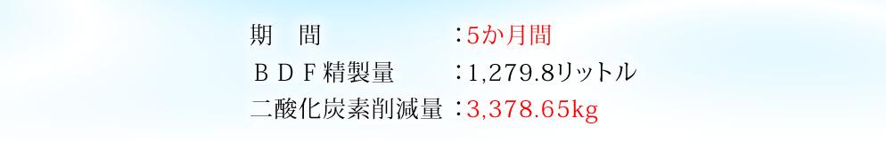 期間:5か月間、BDF精製量:1,279.8リットル、二酸化炭素削減量:3,378.65kg